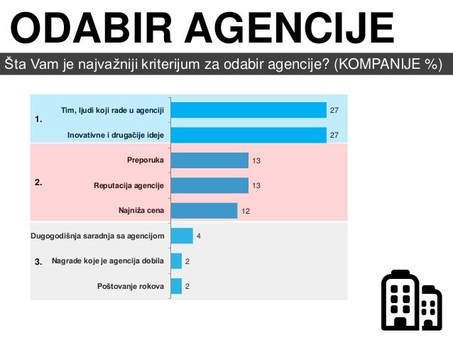 istraivanje-na-temu-pitcheva-marketing-mrea-i-agencija-masmi-6-638